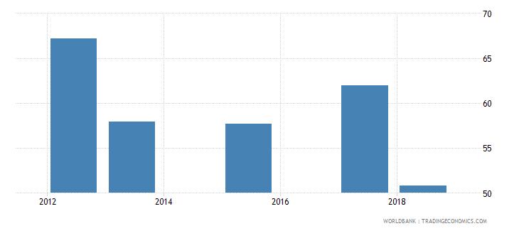sierra leone total net enrolment rate lower secondary female percent wb data