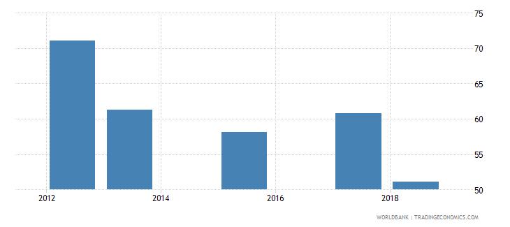 sierra leone total net enrolment rate lower secondary male percent wb data