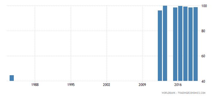 sierra leone total net enrolment rate primary both sexes percent wb data