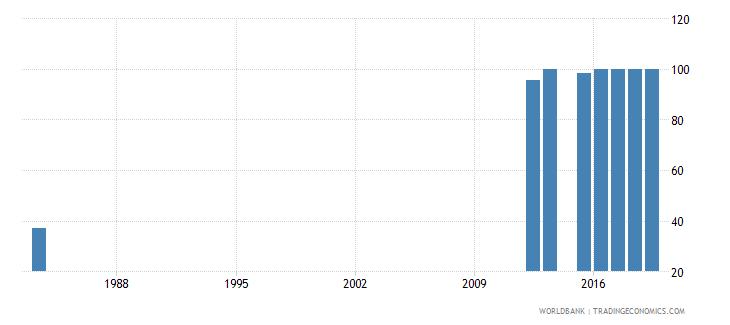 sierra leone total net enrolment rate primary female percent wb data