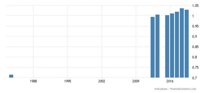 sierra leone total net enrolment rate primary gender parity index gpi wb data