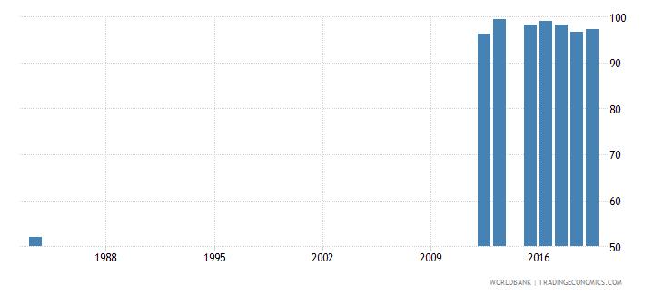 sierra leone total net enrolment rate primary male percent wb data