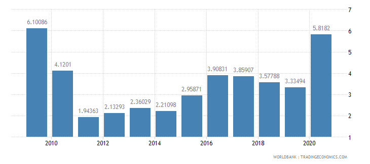 sierra leone total reserves in months of imports wb data