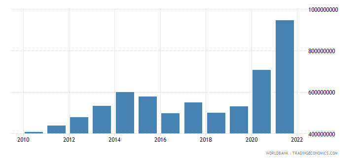 sierra leone total reserves includes gold us dollar wb data