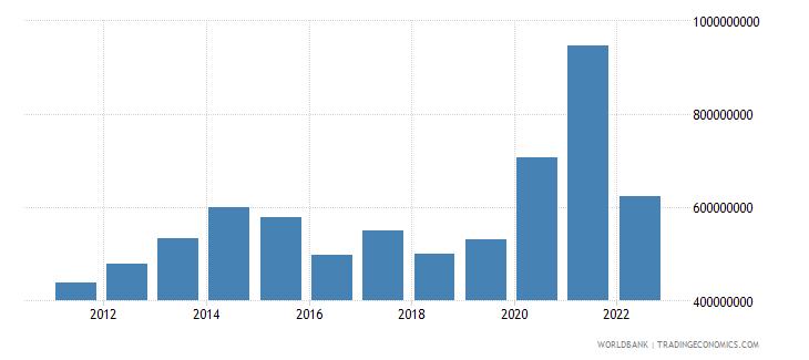 sierra leone total reserves minus gold us dollar wb data