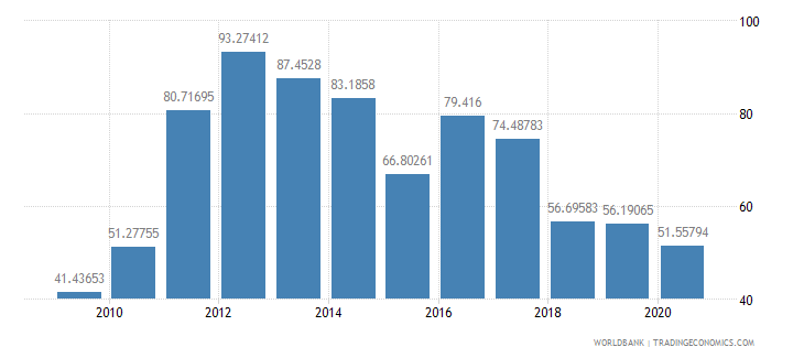 sierra leone trade percent of gdp wb data