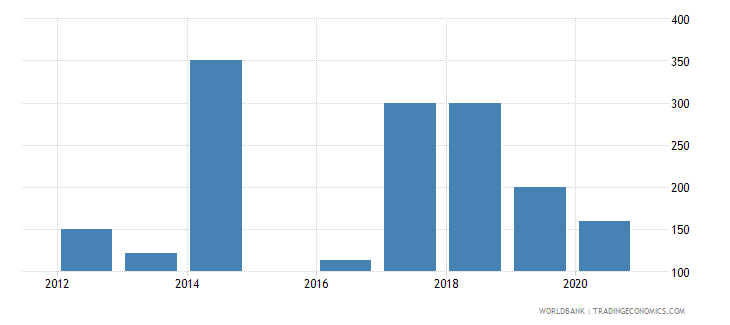 sierra leone trademark applications resident by count wb data