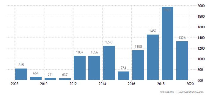 sierra leone trademark applications total wb data