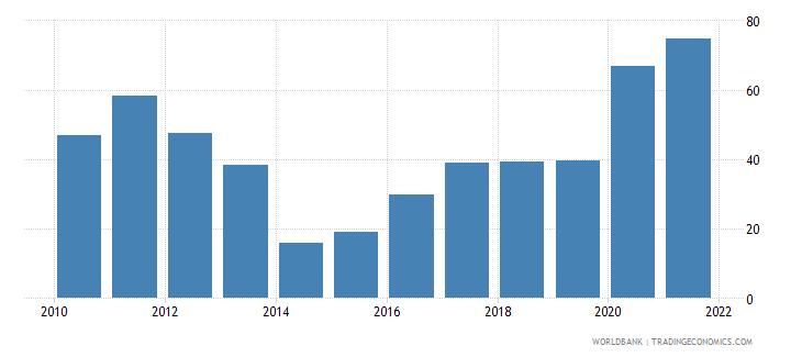 sierra leone transport services percent of service imports bop wb data