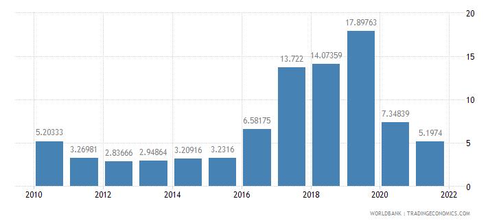 sierra leone travel services percent of service imports bop wb data