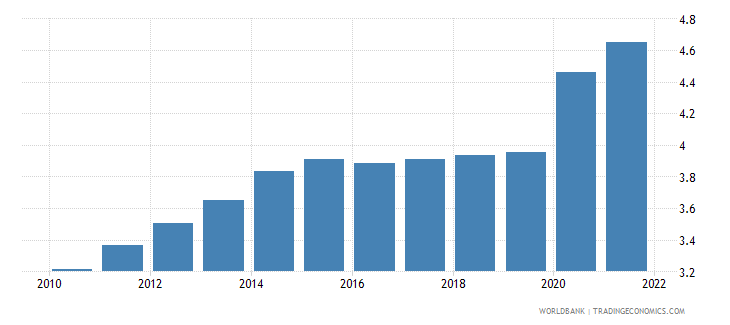 sierra leone unemployment female percent of female labor force wb data
