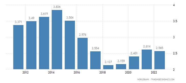 sierra leone unemployment female percent of female labor force wb data