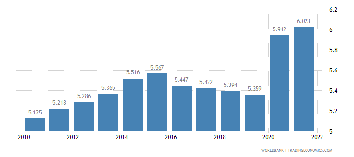 sierra leone unemployment male percent of male labor force wb data