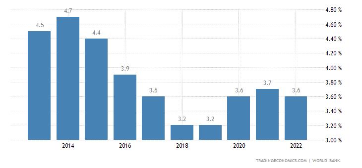 Sierra Leone Unemployment Rate