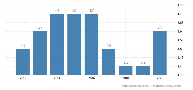 Sierra Leone Unemployment Rate