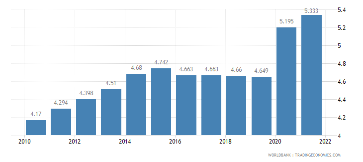sierra leone unemployment total percent of total labor force wb data