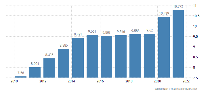 sierra leone unemployment youth total percent of total labor force ages 15 24 wb data