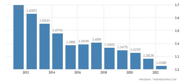 sierra leone urban population growth annual percent wb data