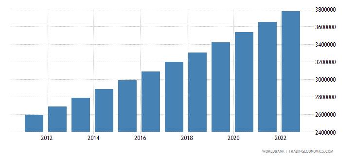sierra leone urban population wb data