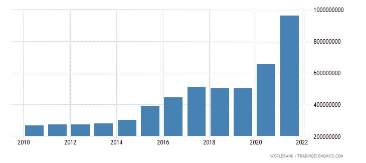 sierra leone use of imf credit dod us dollar wb data