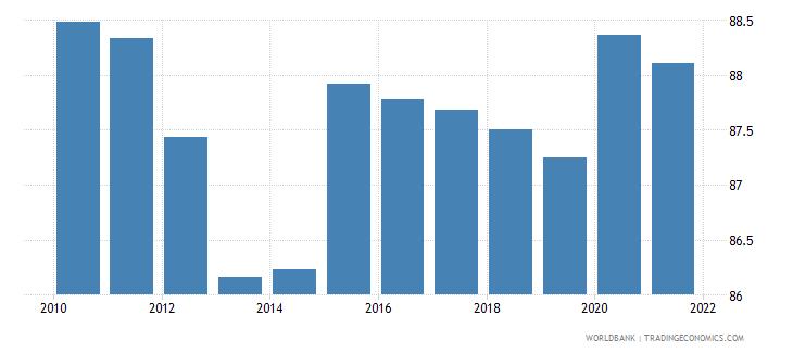 sierra leone vulnerable employment total percent of total employment wb data