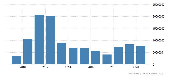 sierra leone workers remittances and compensation of employees paid us dollar wb data