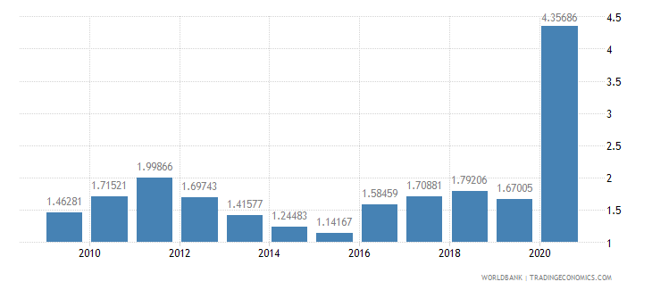 sierra leone workers remittances and compensation of employees received percent of gdp wb data