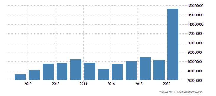 sierra leone workers remittances receipts bop us dollar wb data