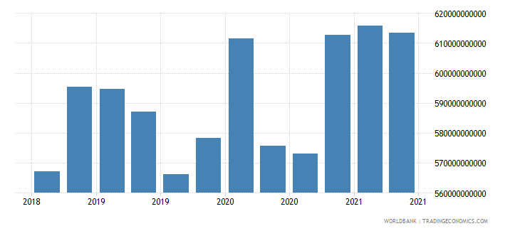 singapore 01_cross border loans from bis reporting banks wb data