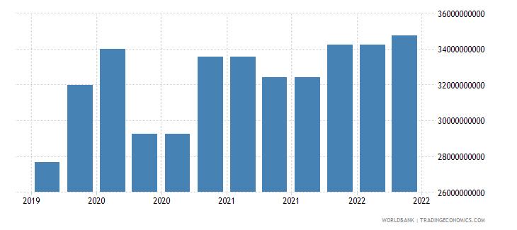 singapore 09_insured export credit exposures berne union wb data