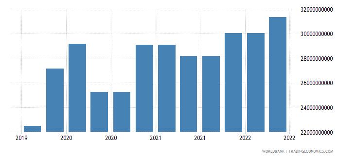 singapore 10_insured export credit exposures short term bu wb data