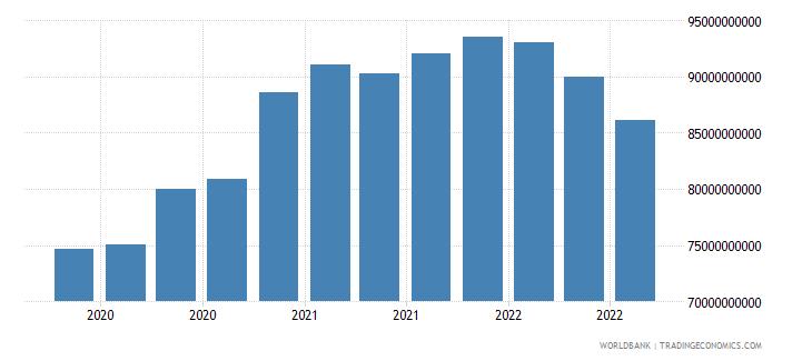 singapore 17_international debt securities nonbanks wb data