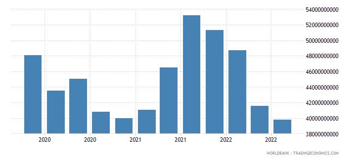 singapore 18_international debt securities short term wb data