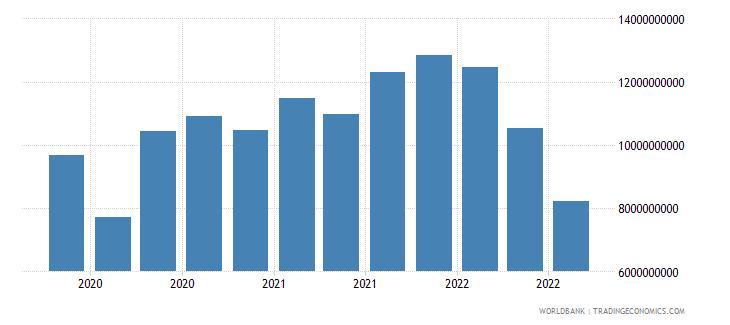 singapore 19_intnl debt securities nonbanks short term wb data