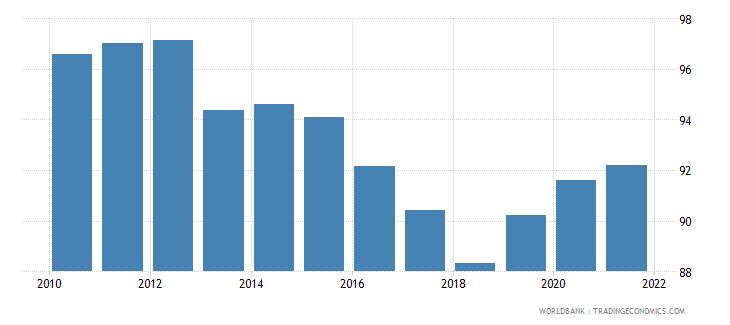 singapore 5 bank asset concentration wb data