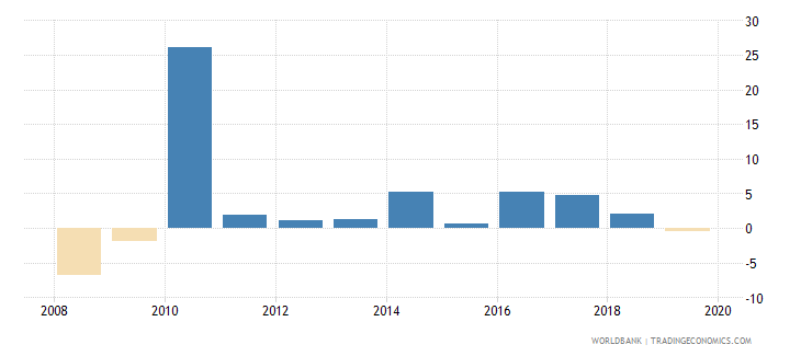 singapore adjusted net national income annual percent growth wb data