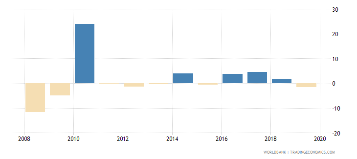 singapore adjusted net national income per capita annual percent growth wb data