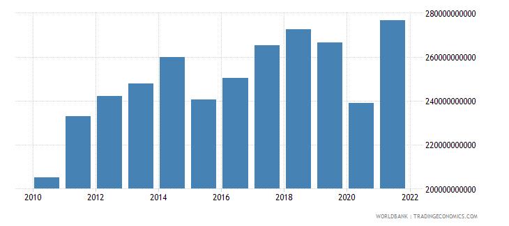 singapore adjusted net national income us dollar wb data