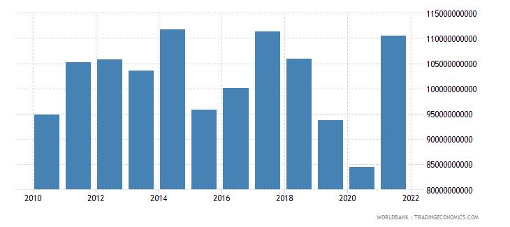 singapore adjusted net savings excluding particulate emission damage us dollar wb data