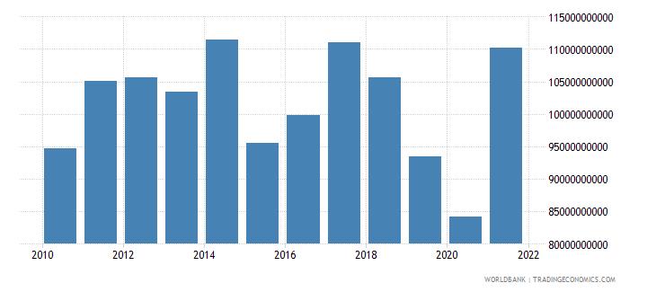 singapore adjusted net savings including particulate emission damage us dollar wb data