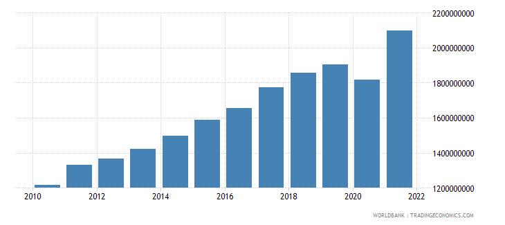 singapore adjusted savings carbon dioxide damage us dollar wb data