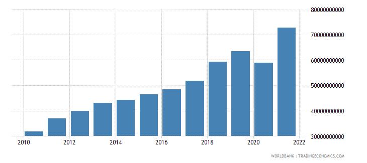 singapore adjusted savings consumption of fixed capital us dollar wb data