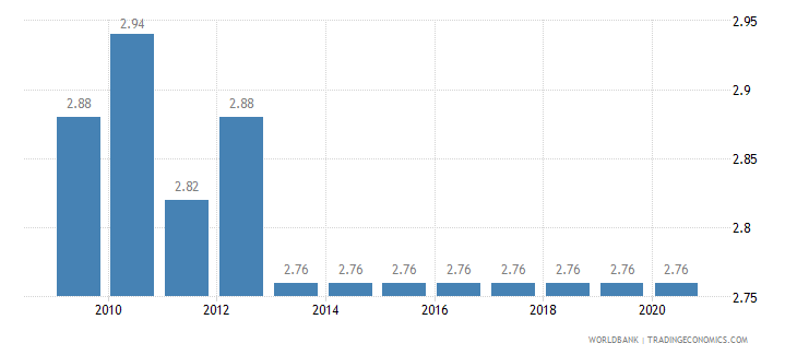 singapore adjusted savings education expenditure percent of gni wb data