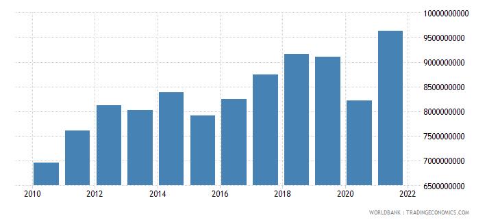 singapore adjusted savings education expenditure us dollar wb data