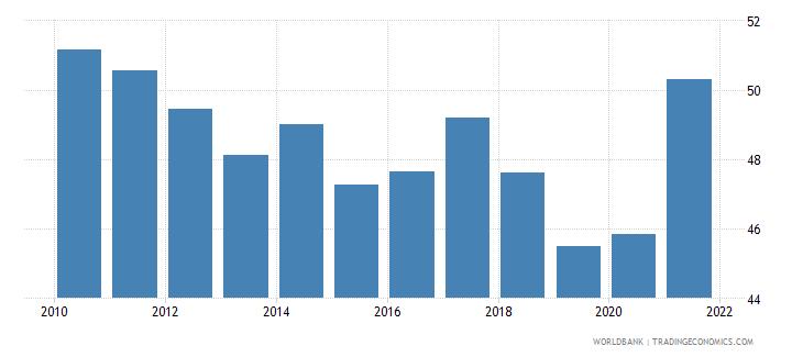 singapore adjusted savings gross savings percent of gni wb data