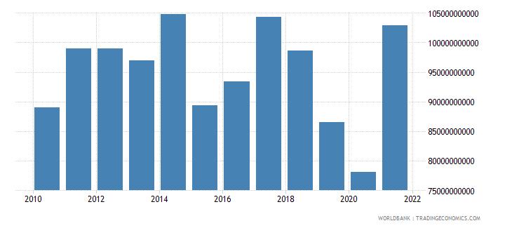 singapore adjusted savings net national savings us dollar wb data