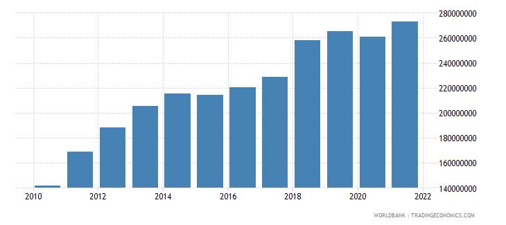 singapore adjusted savings particulate emission damage us dollar wb data