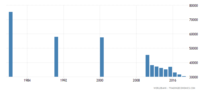 singapore adult illiterate population 15 years male number wb data