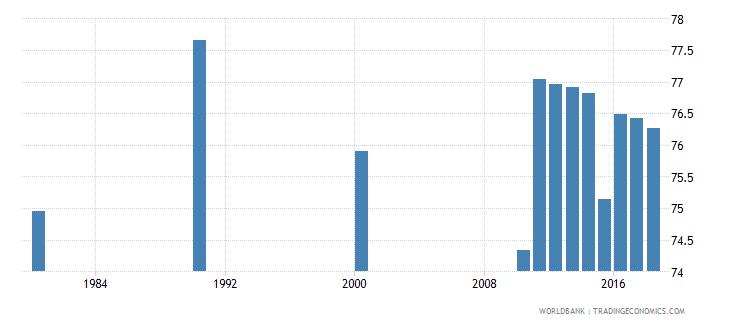 singapore adult illiterate population 15 years percent female wb data