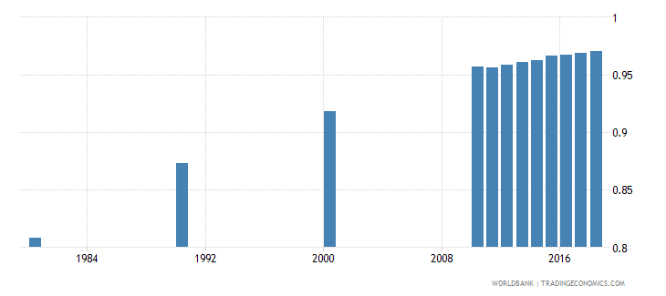 singapore adult literacy rate population 15 years gender parity index gpi wb data